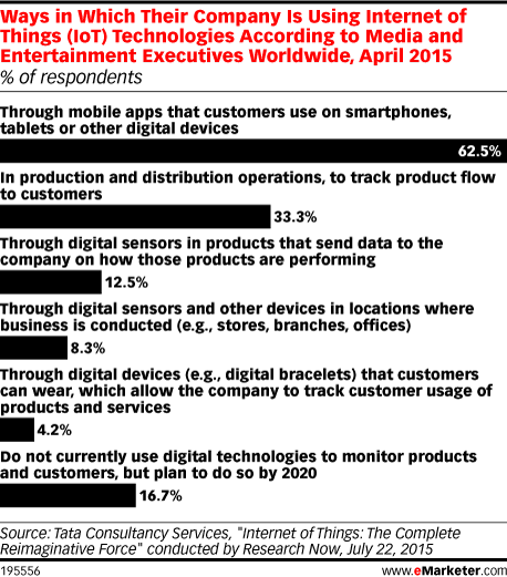 Ways in Which Their Company Is Using Internet of Things (IoT) Technologies According to Media and Entertainment Executives Worldwide, April 2015 (% of respondents)