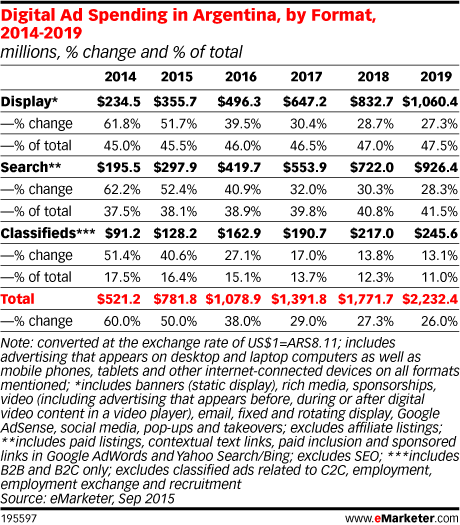 Digital Ad Spending in Argentina, by Format, 2014-2019 (millions, % change and % of total)