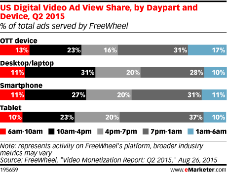 US Digital Video Ad View Share, by Daypart and Device, Q2 2015 (% of total ads served by FreeWheel)