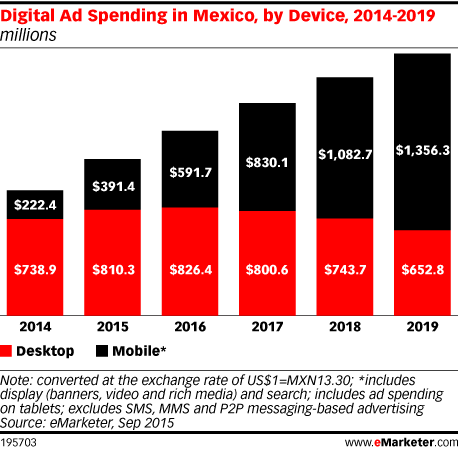 Digital Ad Spending in Mexico, by Device, 2014-2019 (millions)