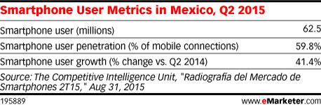 Smartphone User Metrics in Mexico, Q2 2015