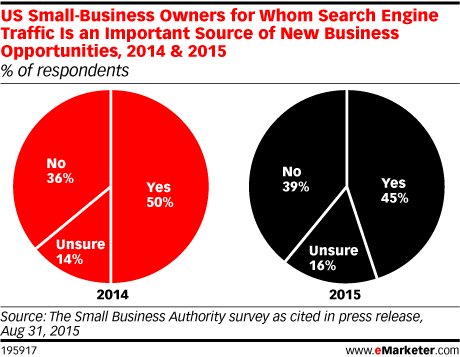US Small-Business Owners for Whom Search Engine Traffic Is an Important Source of New Business Opportunities, 2014 & 2015 (% of respondents)