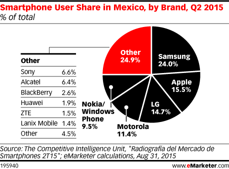 Smartphone User Share in Mexico, by Brand, Q2 2015 (% of total)