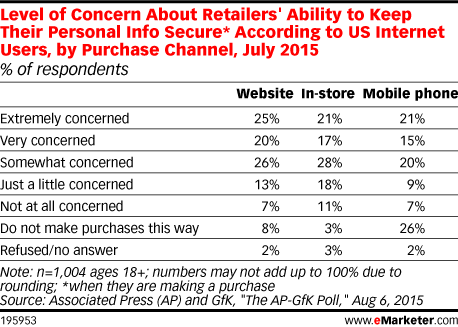 Level of Concern About Retailers' Ability to Keep Their Personal Info Secure* According to US Internet Users, by Purchase Channel, July 2015 (% of respondents)
