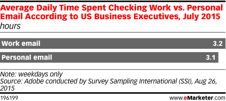 Average Daily Time Spent Checking Work vs. Personal Email According to US Business Executives, July 2015 (hours)