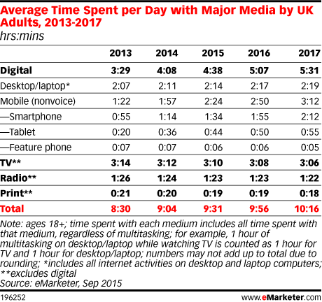 Average Time Spent per Day with Major Media by UK Adults, 2013-2017 (hrs:mins)