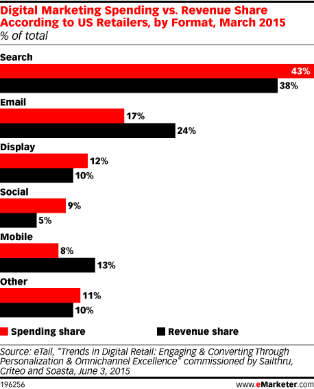 Digital Marketing Spending vs. Revenue Share According to US Retailers, by Format, March 2015 (% of total)