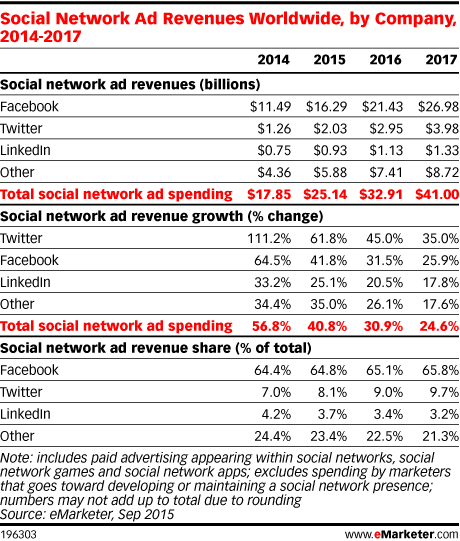 Social Network Ad Revenues Worldwide, by Company, 2014-2017