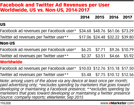 Facebook and Twitter Ad Revenues per User Worldwide, US vs. Non-US, 2014-2017
