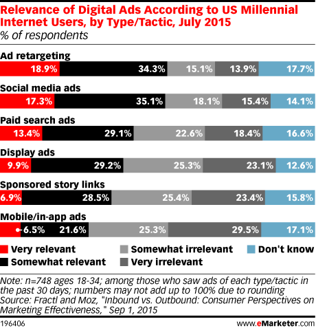 Relevance of Digital Ads According to US Millennial Internet Users, by Type/Tactic, July 2015 (% of respondents)