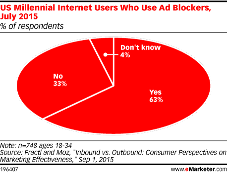 US Millennial Internet Users Who Use Ad Blockers, July 2015 (% of respondents)