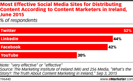Most Effective Social Media Sites for Distributing Content According to Content Marketers in Ireland, June 2015 (% of respondents)