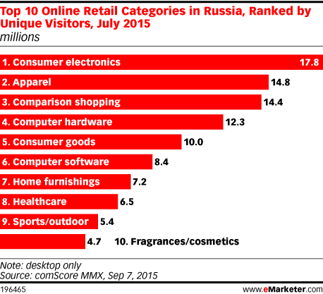 Top 10 Online Retail Categories in Russia, Ranked by Unique Visitors, July 2015 (millions)