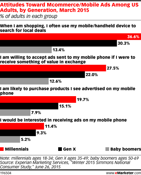 Attitudes Toward Mcommerce/Mobile Ads Among US Adults, by Generation, March 2015 (% of adults in each group)