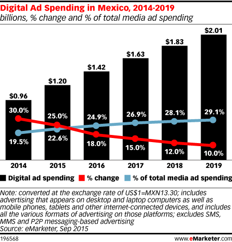 Digital Ad Spending in Mexico, 2014-2019 (billions, % change and % of total media ad spending)