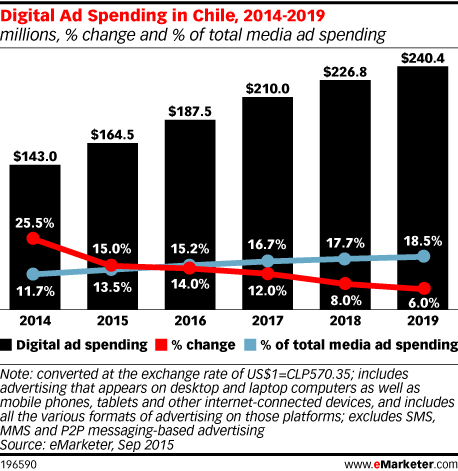 Digital Ad Spending in Chile, 2014-2019 (millions, % change and % of total media ad spending)