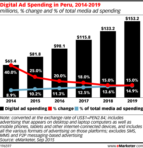 Digital Ad Spending in Peru, 2014-2019 (millions, % change and % of total media ad spending)