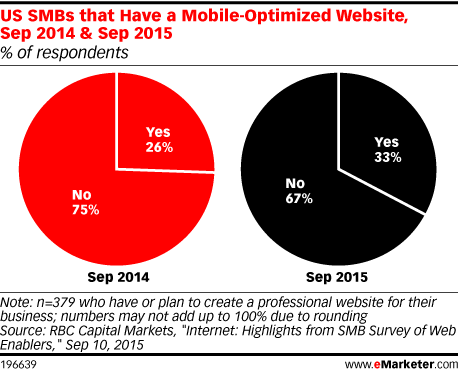 US SMBs that Have a Mobile-Optimized Website, Sep 2014 & Sep 2015 (% of respondents)