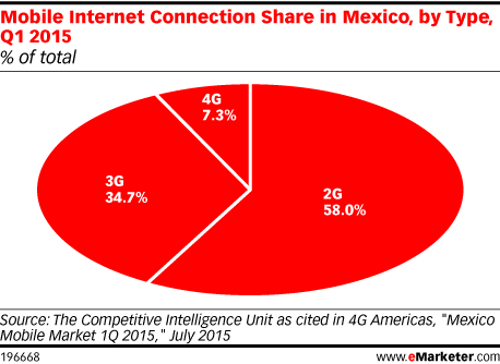 Mobile Internet Connection Share in Mexico, by Type, Q1 2015 (% of total)