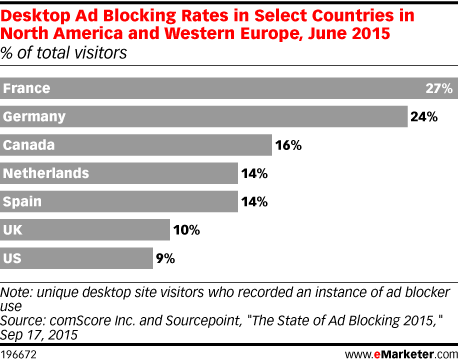 Desktop Ad Blocking Rates in Select Countries in North America and Western Europe, June 2015 (% of total visitors)
