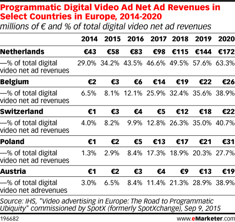 Programmatic Digital Video Ad Net Ad Revenues in Select Countries in Europe, 2014-2020 (millions of € and % of total digital video net ad revenues)