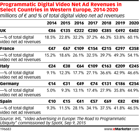 Programmatic Digital Video Net Ad Revenues in Select Countries in Western Europe, 2014-2020 (millions of € and % of total digital video net ad revenues)