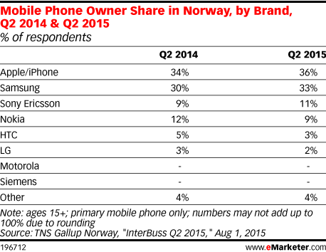 Mobile Phone Owner Share in Norway, by Brand, Q2 2014 & Q2 2015 (% of respondents)