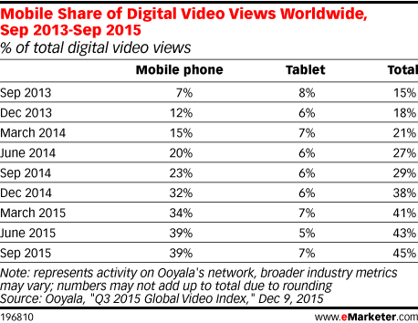 Mobile Share of Digital Video Views Worldwide, Sep 2013-Sep 2015 (% of total digital video views)