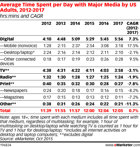 Average Time Spent per Day with Major Media by US Adults, 2012-2017 (hrs:mins and CAGR)
