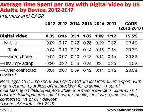 Average Time Spent per Day with Digital Video by US Adults, by Device, 2012-2017 (hrs:mins and CAGR)