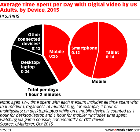 Average Time Spent per Day with Digital Video by US Adults, by Device, 2015 (hrs:mins)