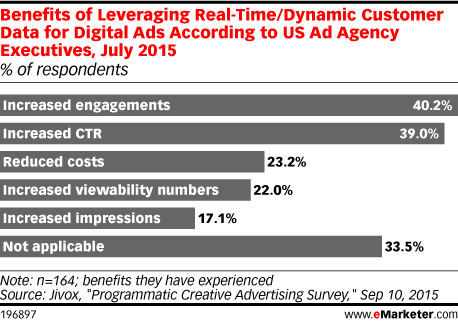 Benefits of Leveraging Real-Time/Dynamic Customer Data for Digital Ads According to US Ad Agency Executives, July 2015 (% of respondents)