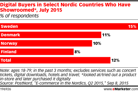 Digital Buyers in Select Nordic Countries Who Have Showroomed*, July 2015 (% of respondents)