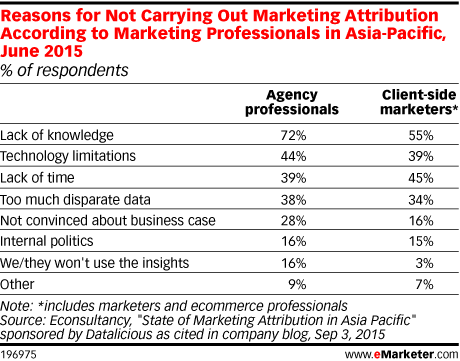 Reasons for Not Carrying Out Marketing Attribution According to Marketing Professionals in Asia-Pacific, June 2015 (% of respondents)
