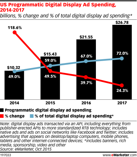 US Programmatic Digital Display Ad Spending, 2014-2017 (billions, % change and % of total digital display ad spending*)