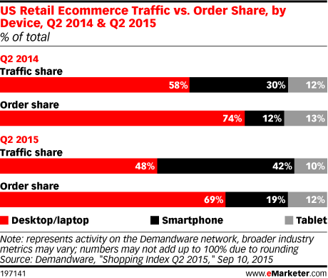 US Retail Ecommerce Traffic vs. Order Share, by Device, Q2 2014 & Q2 2015 (% of total)