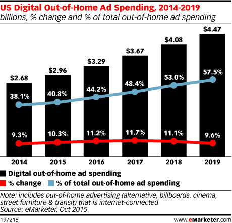 US Digital Out-of-Home Ad Spending, 2014-2019 (billions, % change and % of total out-of-home ad spending)