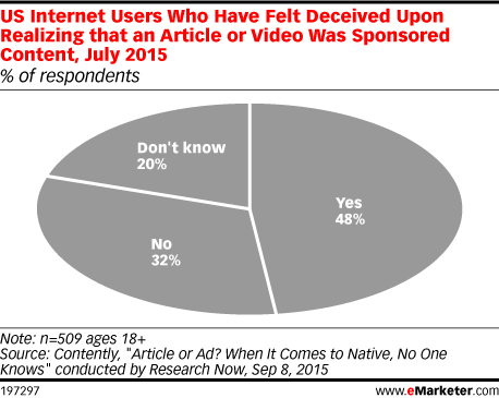 US Internet Users Who Have Felt Deceived Upon Realizing that an Article or Video Was Sponsored Content, July 2015 (% of respondents)