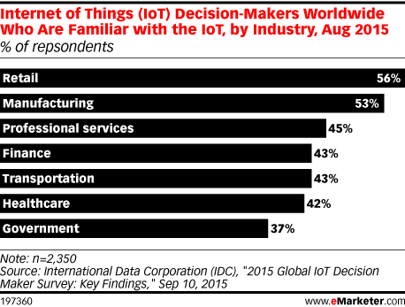 Internet of Things (IoT) Decision-Makers Worldwide Who Are Familiar with the IoT, by Industry, Aug 2015 (% of repsondents)