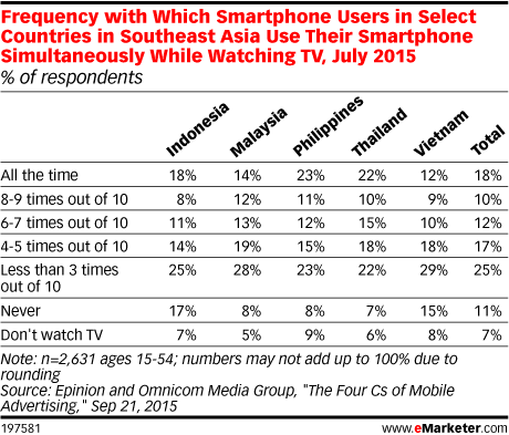 Frequency with Which Smartphone Users in Select Countries in Southeast Asia Use Their Smartphone Simultaneously While Watching TV, July 2015 (% of respondents)