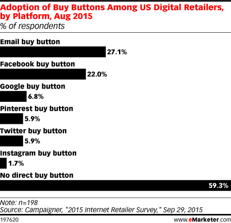 Adoption of Buy Buttons Among US Digital Retailers, by Platform, Aug 2015 (% of respondents)