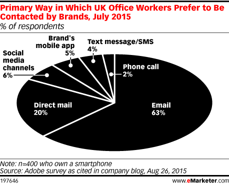 Primary Way in Which UK Office Workers Prefer to Be Contacted by Brands, July 2015 (% of respondents)