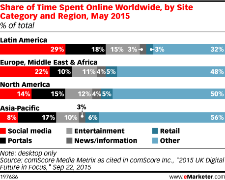 Share of Time Spent Online Worldwide, by Site Category and Region, May 2015 (% of total)