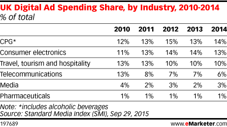 UK Digital Ad Spending Share, by Industry, 2010-2014 (% of total)