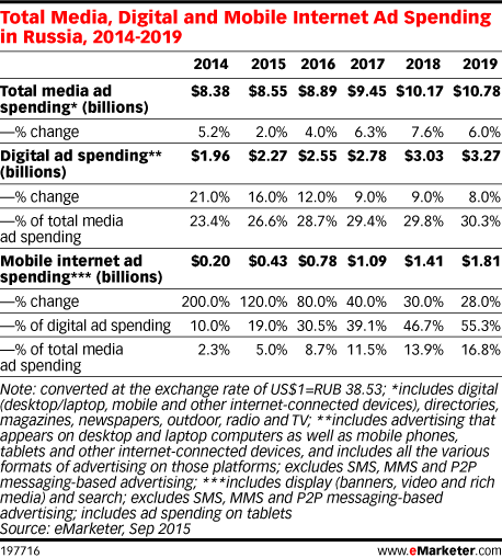 Total Media, Digital and Mobile Internet Ad Spending in Russia, 2014-2019