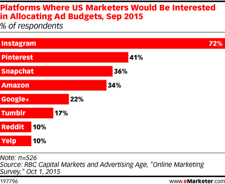 Platforms Where US Marketers Would Be Interested in Allocating Ad Budgets, Sep 2015 (% of respondents)