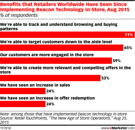 Benefits that Retailers Worldwide Have Seen Since Implementing Beacon Technology In-Store, Aug 2015 (% of respondents)