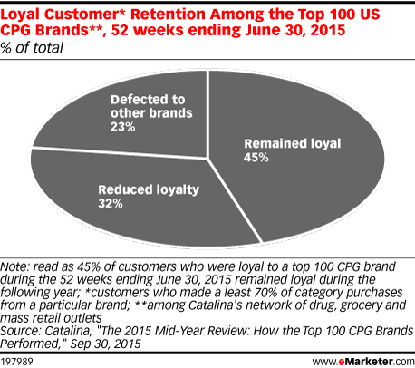 Loyal Customer* Retention Among the Top 100 US CPG Brands**, 52 weeks ending June 30, 2015 (% of total)