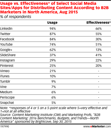 Usage vs. Effectiveness* of Select Social Media Sites/Apps for Distributing Content According to B2B Marketers in North America, Aug 2015 (% of respondents)