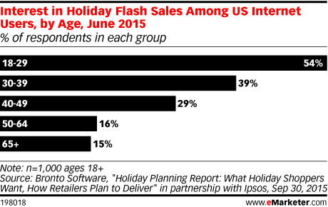 US Internet Users Who Are Interested in Holiday Flash Sales, by Age, June 2015 (% of respondents in each group)